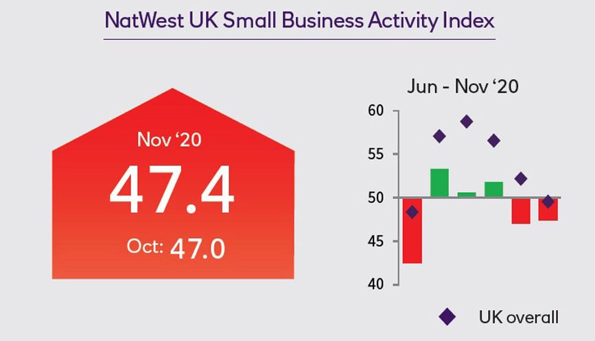 NatWest Small Business Activity Index infographic