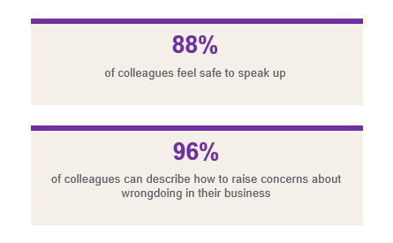 88% of colleagues feel safe to speak, 96% of colleagues can describe how to raise concerns