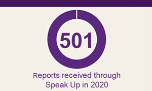 Statistic: 501 presented as a donut chart representing reports received through Speak Up in 2020