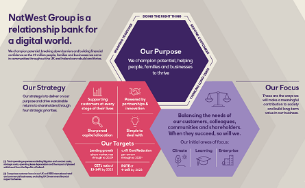 NatWest Group strategy - hexagons infographic
